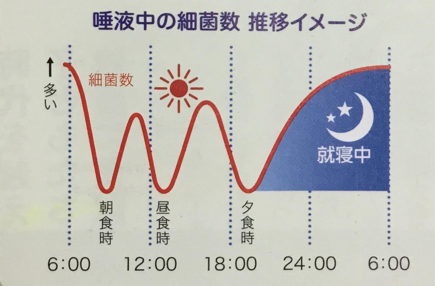 寝る前は集中的にナイトケア